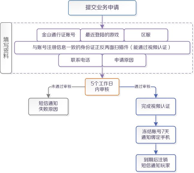 通行证注销流程.png